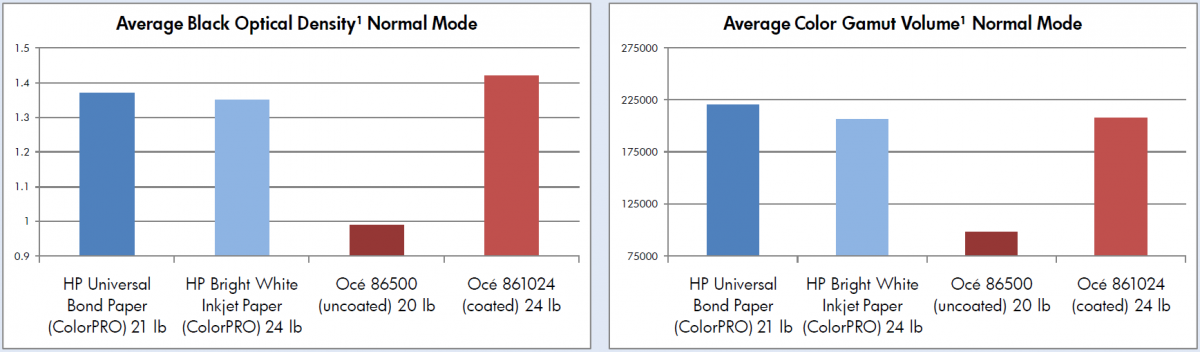 ColorPro Technology compared against Oce paper